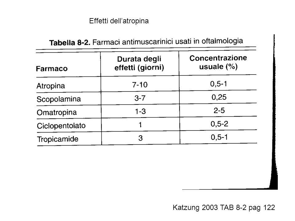 Katzung 2003 TAB 8-2 pag 122 Effetti dellatropina