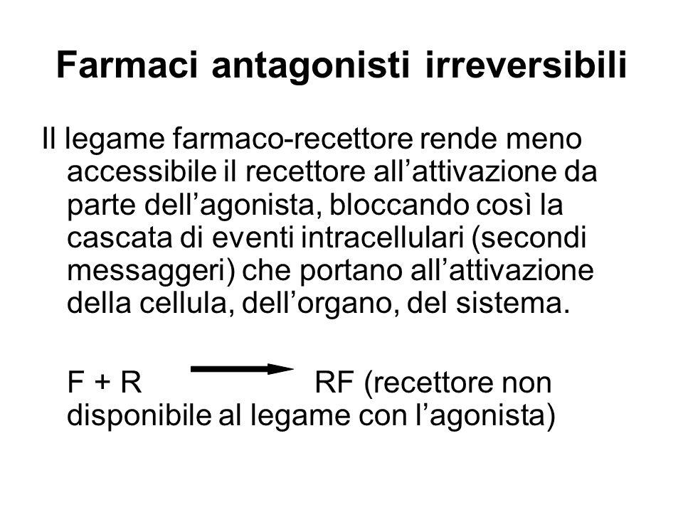 Farmaci antagonisti irreversibili Il legame farmaco-recettore rende meno accessibile il recettore allattivazione da parte dellagonista, bloccando così