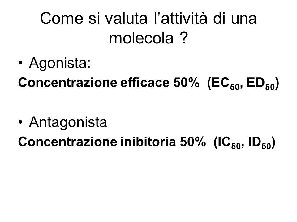 Come si valuta lattività di una molecola ? Agonista: Concentrazione efficace 50% (EC 50, ED 50 ) Antagonista Concentrazione inibitoria 50% (IC 50, ID
