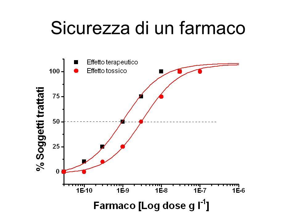 Si definisce indice terapeutico di un farmaco il rapporto tra dose tossica 50% (TD 50 *) e dose efficace 50% (ED 50 ) Un buon indice terapeutico dovrebbe essere > di 10 (TD 50 >> > ED 50 ) La finestra terapeutica è lintervallo di [C] nel quale si ottiene un buon risultato terapeutico senza che si manifestino effetti collaterali *dose letale 50% (DL50)