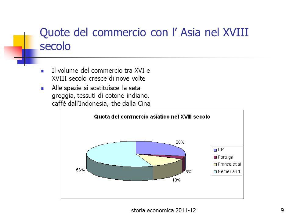 storia economica 2011-129 Quote del commercio con l Asia nel XVIII secolo Il volume del commercio tra XVI e XVIII secolo cresce di nove volte Alle spe