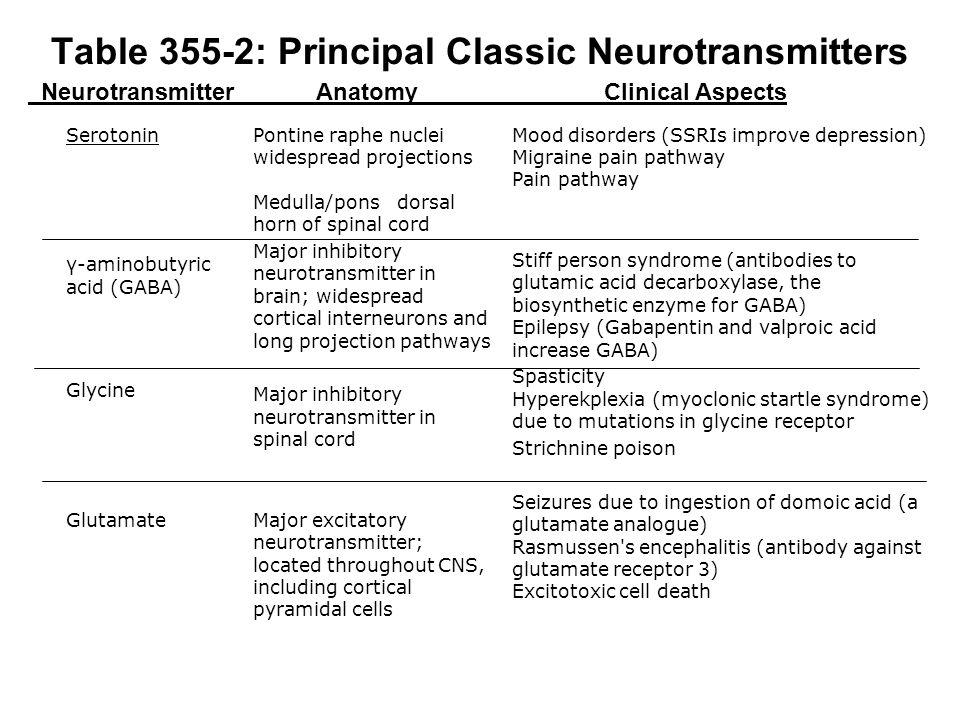 Differenti ipotesi nella genesi della depressione Ridotto livello di neurotrasmettitori monoaminergici (NA, 5-HT) nello spazio intersinaptico; Upregulation dei recettori monoaminergici postsinaptici; Upregulation degli autorecettori monoaminergici presinaptici che controllano il rilascio delle monoamine