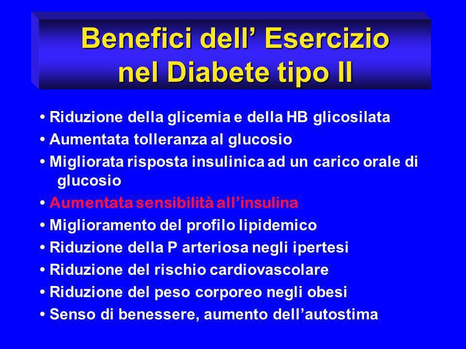 Benefici dell Esercizio nel Diabete tipo II Riduzione della glicemia e della HB glicosilata Aumentata tolleranza al glucosio Migliorata risposta insul