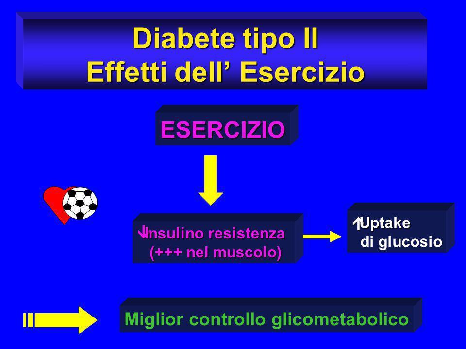 Diabete tipo II Effetti dell Esercizio ESERCIZIO Insulino resistenza Insulino resistenza (+++ nel muscolo) (+++ nel muscolo) Miglior controllo glicome