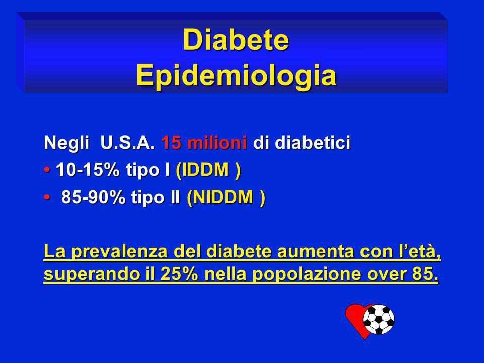 Diabete Epidemiologia Negli U.S.A. 15 milioni di diabetici 10-15% tipo I (IDDM ) 10-15% tipo I (IDDM ) 85-90% tipo II (NIDDM ) 85-90% tipo II (NIDDM )