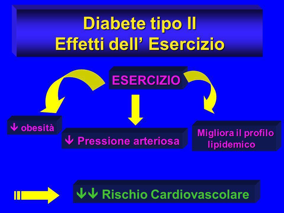 Diabete tipo II Effetti dell Esercizio ESERCIZIO obesità Pressione arteriosa Pressione arteriosa Migliora il profilo Migliora il profilo lipidemico li