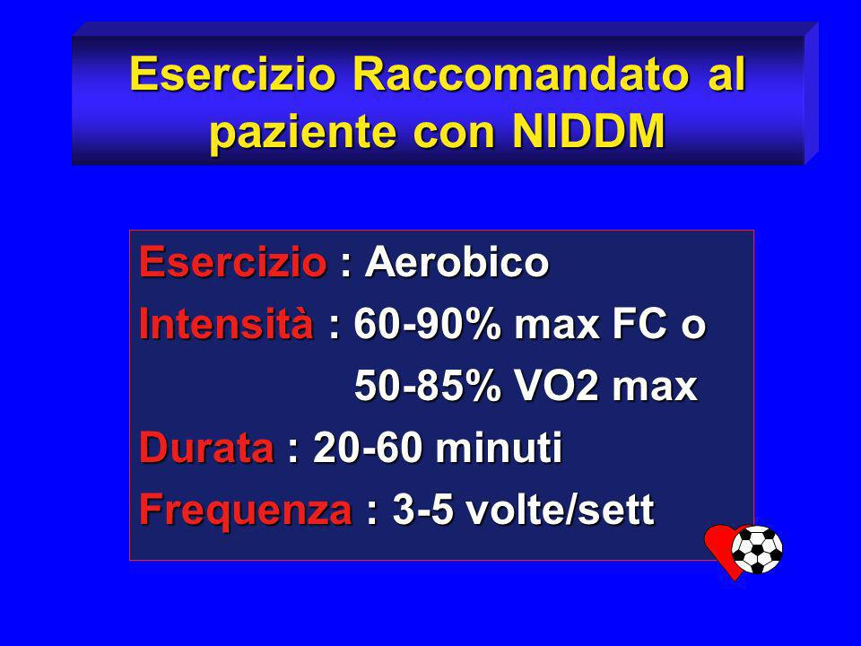 Esercizio Raccomandato al paziente con NIDDM Esercizio : Aerobico Intensità : 60-90% max FC o 50-85% VO2 max 50-85% VO2 max Durata : 20-60 minuti Freq