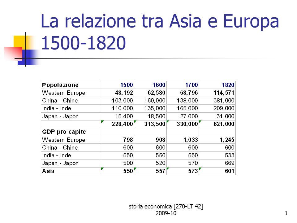 storia economica [270-LT 42] 2009-1012 Limpatto del commercio asiatico sullAsia Fino al XVII secolo il commercio è limitato alla costa e non ha effetti sullo sviluppo dellinterno Cresce in seguito al maggior controllo inglese su territori non costieri che segue il crollo dellimpero Mogul Restano fuori Cina e Giappone fino al XIX secolo La domanda di inglesi ed olandesi di merci indiane stimola la produzione tessile del paese (11% delloccupazione) Crescita dellurbanizzazione (Bombay, Calcutta, Madras) Scarsa domanda di beni occidentali Scarslo trasferimento di tecnologia occidentale