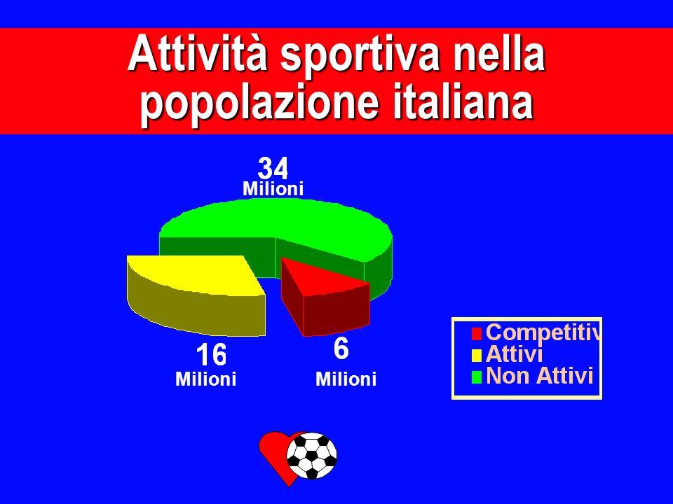 Attività sportiva nella popolazione italiana Milioni