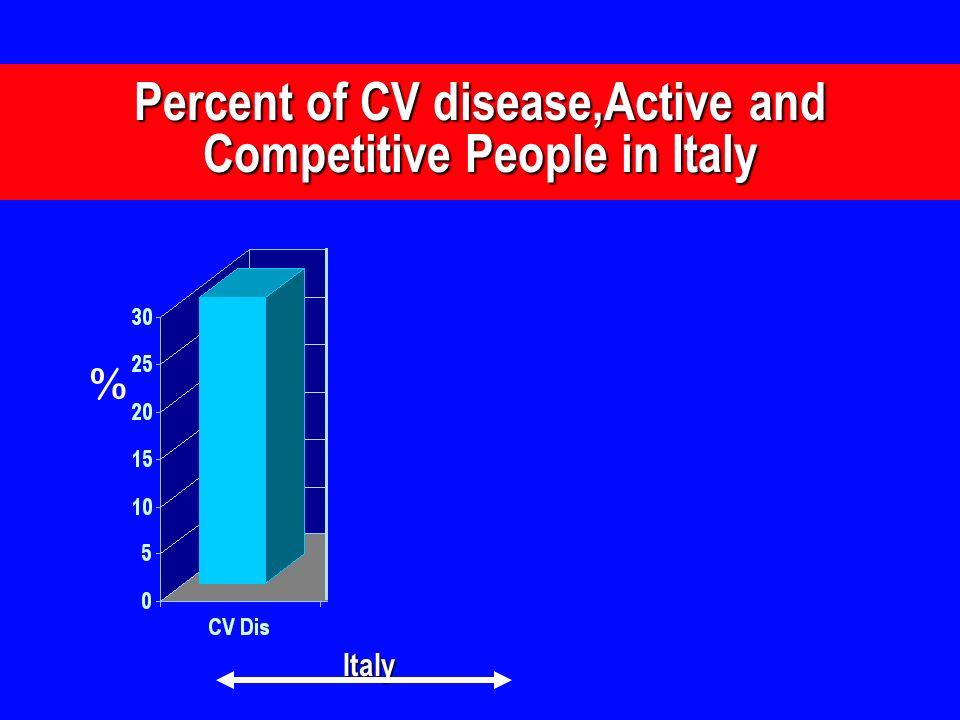 Percent of CV disease,Active and Competitive People in Italy % Italy