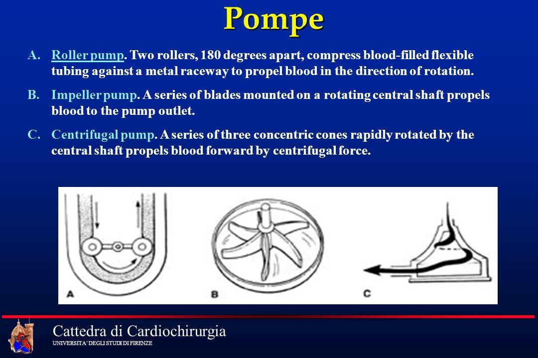 Cattedra di Cardiochirurgia UNIVERSITA DEGLI STUDI DI FIRENZE Pompe A.Roller pump. Two rollers, 180 degrees apart, compress blood-filled flexible tubi