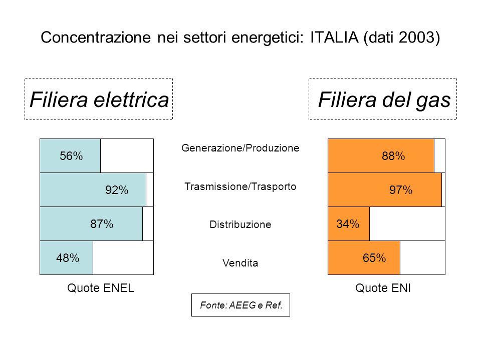 Concentrazione nei settori energetici: ITALIA (dati 2003) Filiera elettricaFiliera del gas Generazione/Produzione Trasmissione/Trasporto Distribuzione