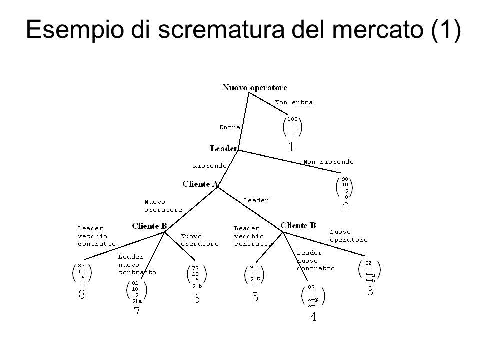 Esempio di scrematura del mercato (1)