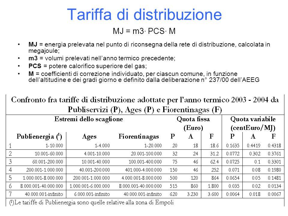 Tariffa di distribuzione MJ = m3· PCS· M MJ = energia prelevata nel punto di riconsegna della rete di distribuzione, calcolata in megajoule; m3 = volu