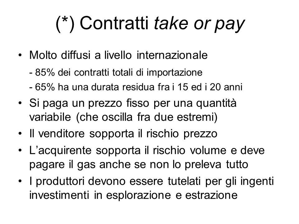 (*) Contratti take or pay Molto diffusi a livello internazionale - 85% dei contratti totali di importazione - 65% ha una durata residua fra i 15 ed i