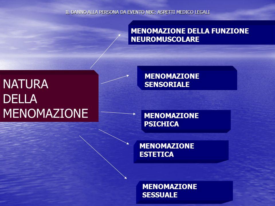 IL DANNO ALLA PERSONA DA EVENTO NBC: ASPETTI MEDICO LEGALI NATURA DELLA MENOMAZIONE MENOMAZIONE DELLA FUNZIONE NEUROMUSCOLARE MENOMAZIONE SENSORIALE M
