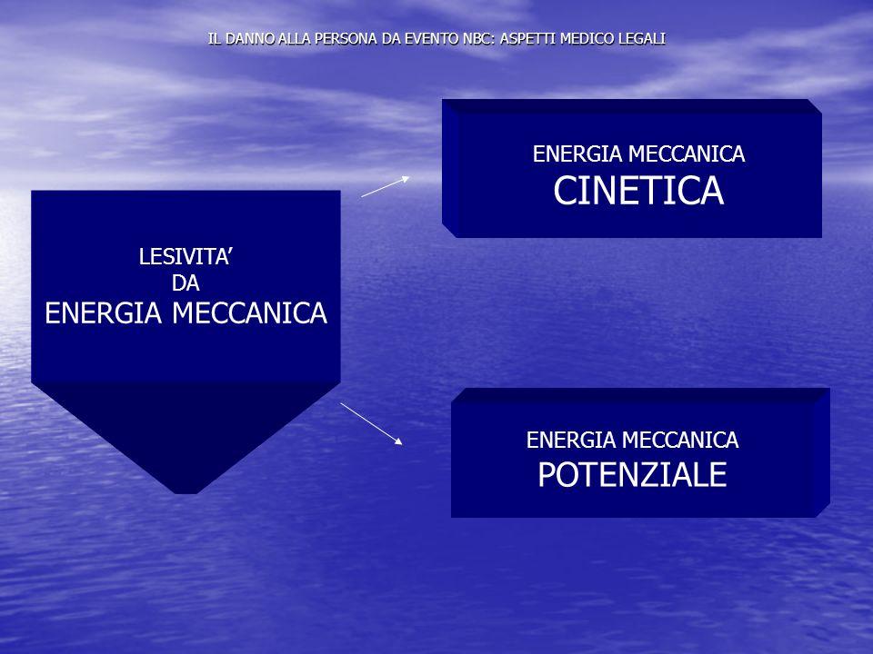 IL DANNO ALLA PERSONA DA EVENTO NBC: ASPETTI MEDICO LEGALI LESIVITA DA ENERGIA MECCANICA CINETICA ENERGIA MECCANICA POTENZIALE