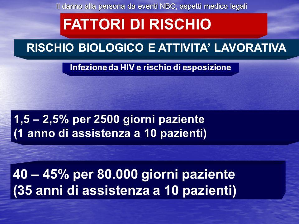 Il danno alla persona da eventi NBC, aspetti medico legali RISCHIO BIOLOGICO E ATTIVITA LAVORATIVA Infezione da HIV e rischio di esposizione FATTORI D