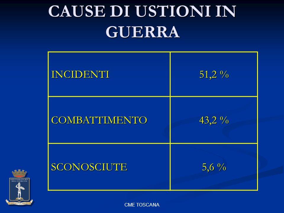 CME TOSCANA CAUSE DI USTIONI IN GUERRA INCIDENTI 51,2 % COMBATTIMENTO 43,2 % SCONOSCIUTE 5,6 %
