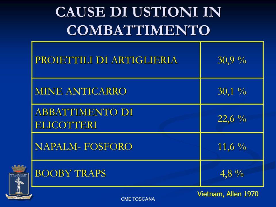 CME TOSCANA CAUSE DI USTIONI IN COMBATTIMENTO PROIETTILI DI ARTIGLIERIA 30,9 % MINE ANTICARRO 30,1 % ABBATTIMENTO DI ELICOTTERI 22,6 % NAPALM- FOSFORO