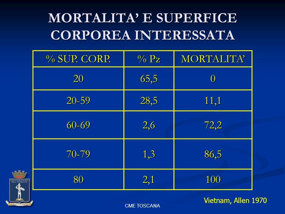 CME TOSCANA MORTALITA E SUPERFICE CORPOREA INTERESSATA % SUP. CORP. % Pz MORTALITA2065,50 20-5928,511,1 60-692,672,2 70-791,386,5 802,1100 Vietnam, Al