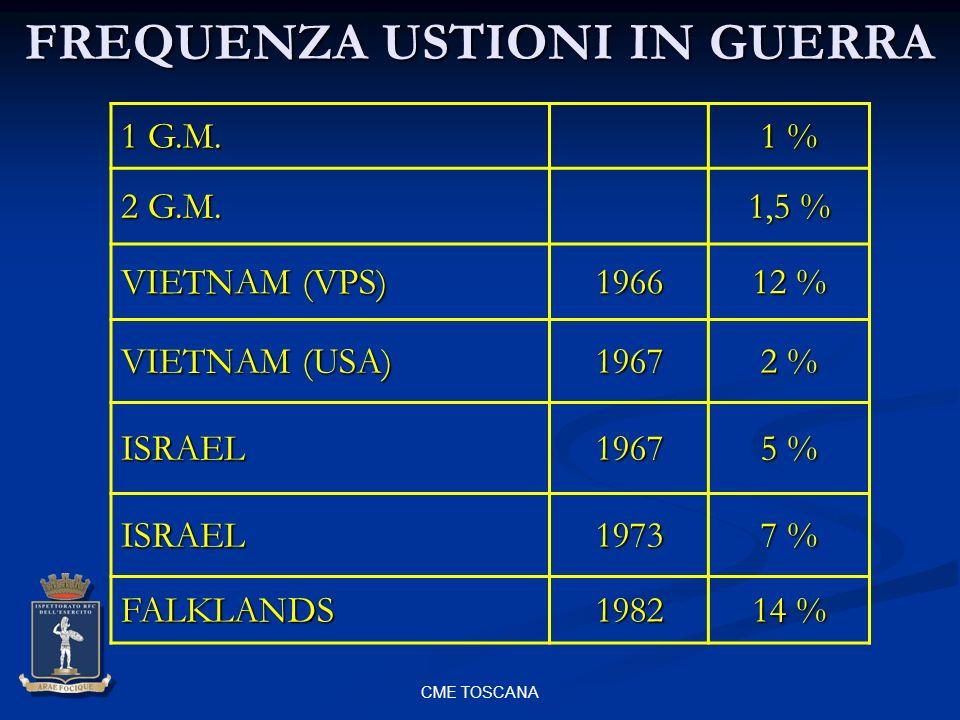 CME TOSCANA FREQUENZA USTIONI IN GUERRA 1 G.M. 1 % 2 G.M. 1,5 % VIETNAM (VPS) 1966 12 % VIETNAM (USA) 1967 2 % ISRAEL1967 5 % ISRAEL1973 7 % FALKLANDS
