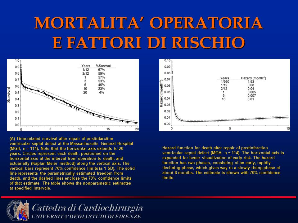 Cattedra di Cardiochirurgia UNIVERSITA DEGLI STUDI DI FIRENZE MORTALITA OPERATORIA E FATTORI DI RISCHIO (A) Time-related survival after repair of post