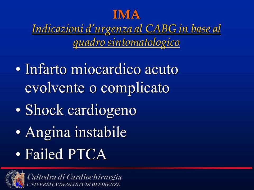 Cattedra di Cardiochirurgia UNIVERSITA DEGLI STUDI DI FIRENZE IMA Indicazioni durgenza al CABG in base al quadro sintomatologico Infarto miocardico ac