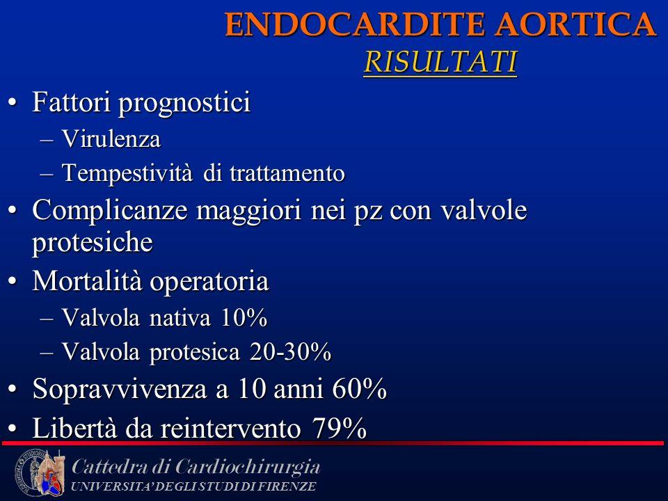 Cattedra di Cardiochirurgia UNIVERSITA DEGLI STUDI DI FIRENZE ENDOCARDITE AORTICA RISULTATI Fattori prognosticiFattori prognostici –Virulenza –Tempest