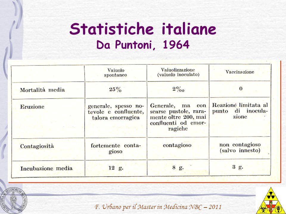 F. Urbano per il Master in Medicina NBC – 2011 Statistiche italiane Da Puntoni, 1964