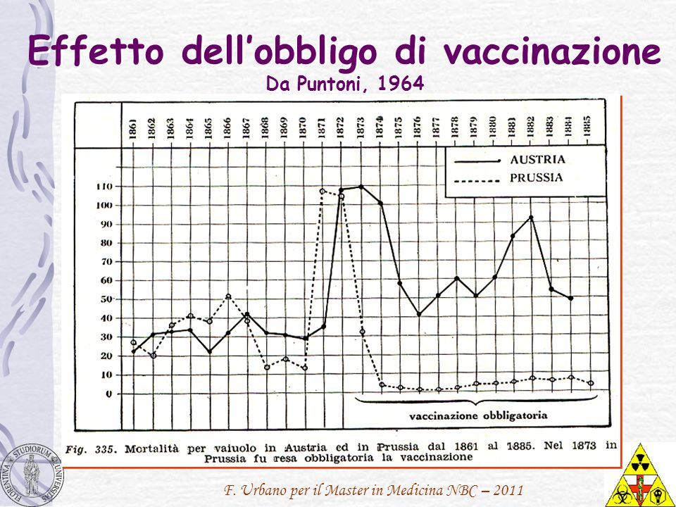 F. Urbano per il Master in Medicina NBC – 2011 Effetto dellobbligo di vaccinazione Da Puntoni, 1964