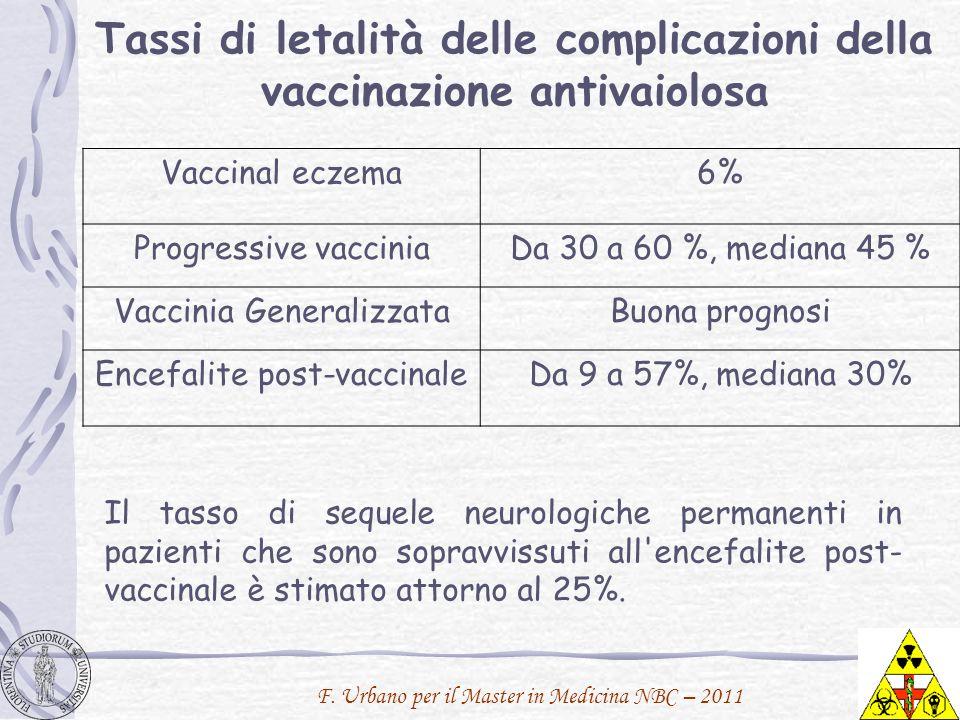 F. Urbano per il Master in Medicina NBC – 2011 Tassi di letalità delle complicazioni della vaccinazione antivaiolosa Vaccinal eczema6% Progressive vac