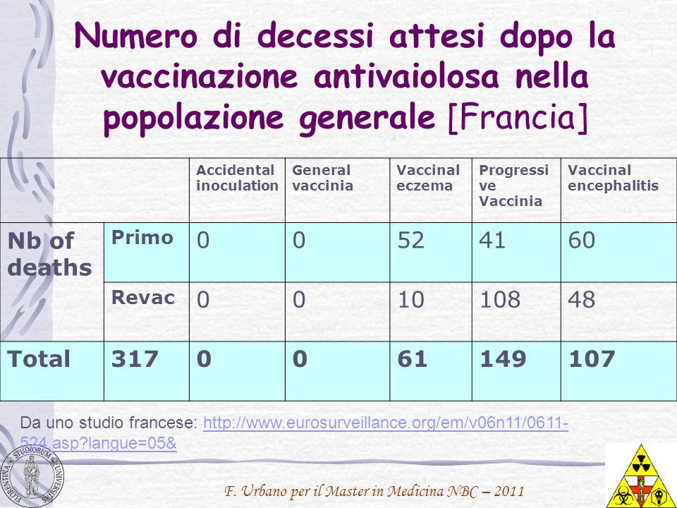 F. Urbano per il Master in Medicina NBC – 2011 Numero di decessi attesi dopo la vaccinazione antivaiolosa nella popolazione generale [Francia] Acciden
