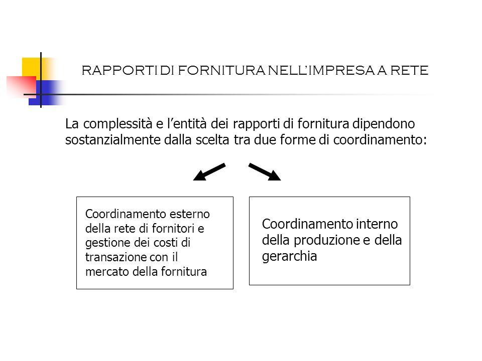 Analisi scelte strutturali Scelta legata a costi transazionali (Williamson, 1975) ACCORDI/ALLEANZE MAKE - INTEGRAZIONE - AUMENTO CAPACITA PRODUTTIVABUY - SUBFORNITURA - DECENTRAMENTO RAPPORTI DI FORNITURA NELLIMPRESA A RETE