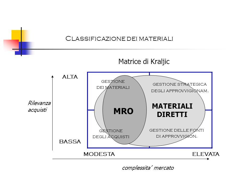 gestione dei materiali gestione strategica degli approvvigionam. gestione degli acquisti gestione delle fonti di approvvigion. ALTA Rilevanza acquisti