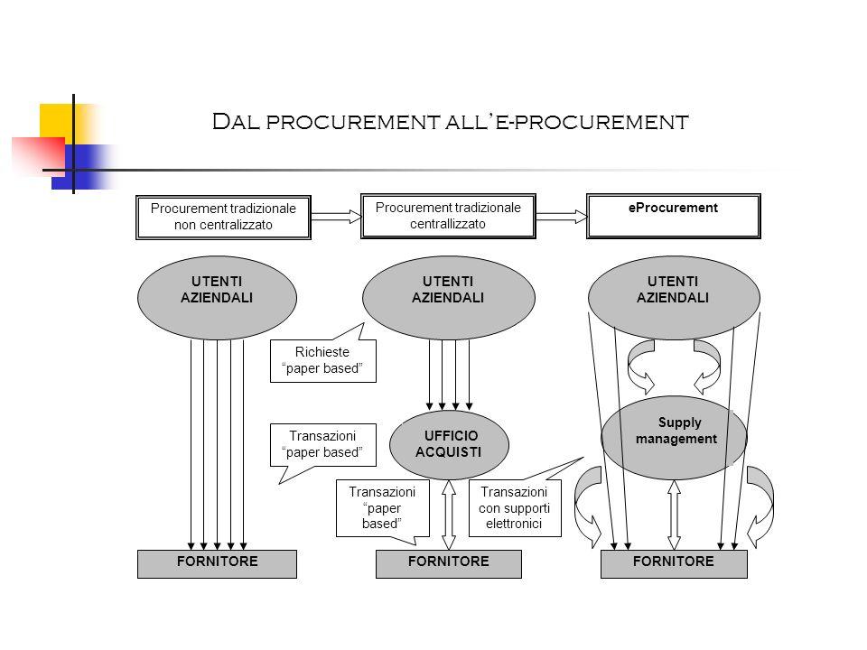 Procurement tradizionale non centralizzato Procurement tradizionale centrallizzato eProcurement UTENTI AZIENDALI UFFICIO ACQUISTI FORNITORE Supply man