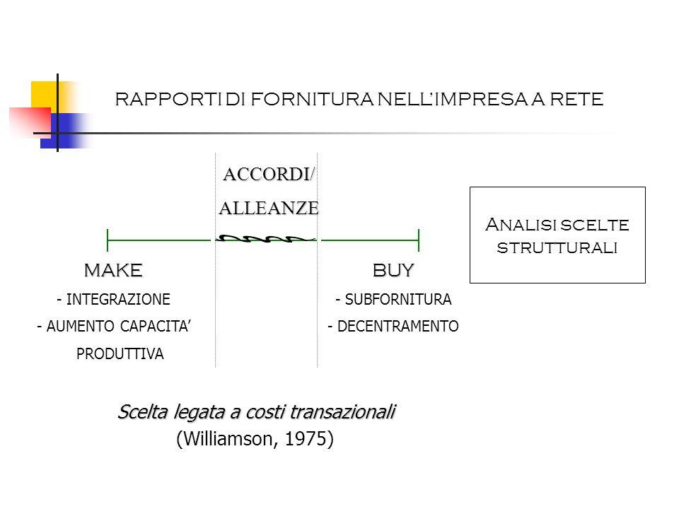 Analisi scelte strutturali Scelta legata a costi transazionali (Williamson, 1975) ACCORDI/ALLEANZE MAKE - INTEGRAZIONE - AUMENTO CAPACITA PRODUTTIVABU