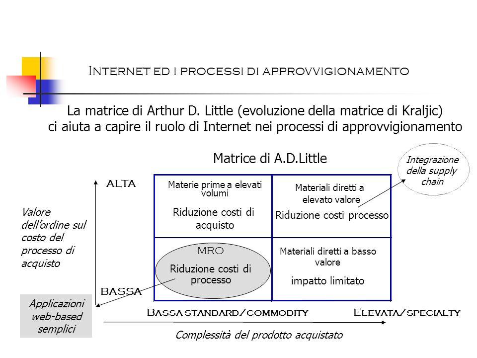 Internet ed i processi di approvvigionamento La matrice di Arthur D. Little (evoluzione della matrice di Kraljic) ci aiuta a capire il ruolo di Intern