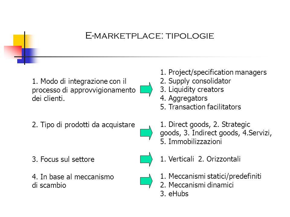 E-marketplace: tipologie 1. Modo di integrazione con il processo di approvvigionamento dei clienti. 2. Tipo di prodotti da acquistare 3. Focus sul set