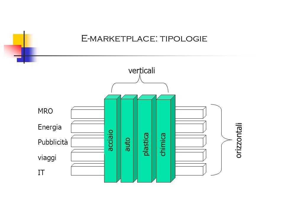 E-marketplace: tipologie auto plastica chimica acciaio MRO Energia Pubblicità viaggi IT orizzontali verticali