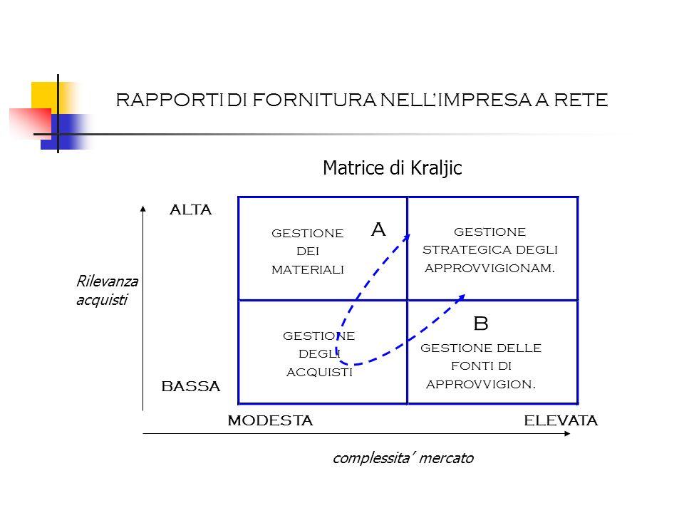 RAPPORTI DI FORNITURA NELLIMPRESA A RETE Percorso A : Percorso B : Tipico di aziende in cui gli acquisti in termini di volumi e costi assumono rilevanza.