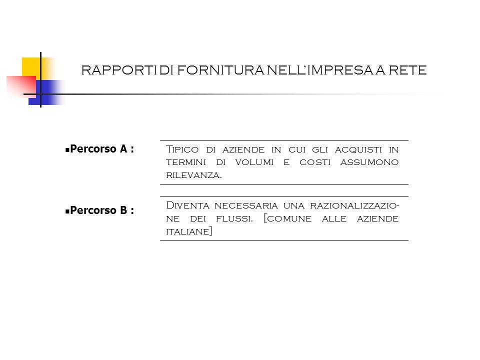 RAPPORTI DI FORNITURA NELLIMPRESA A RETE Percorso A : Percorso B : Tipico di aziende in cui gli acquisti in termini di volumi e costi assumono rilevan