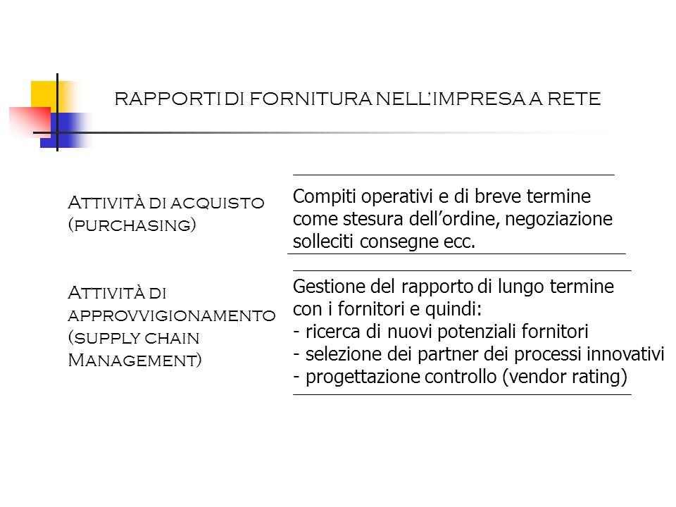 RAPPORTI DI FORNITURA NELLIMPRESA A RETE Attività di acquisto (purchasing) Attività di approvvigionamento (supply chain Management) Compiti operativi