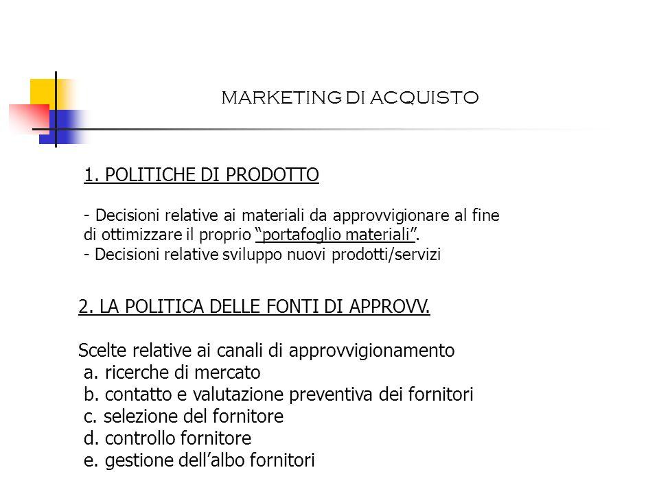 E-marketplace: tipologie 1.
