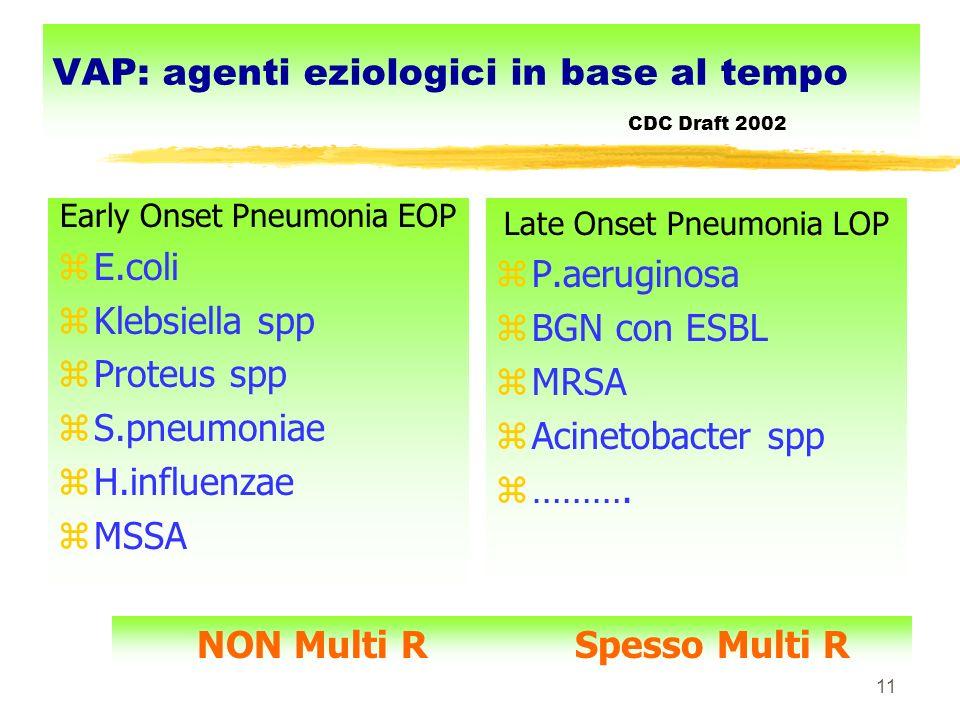 11 VAP: agenti eziologici in base al tempo CDC Draft 2002 Early Onset Pneumonia EOP zE.coli zKlebsiella spp zProteus spp zS.pneumoniae zH.influenzae z