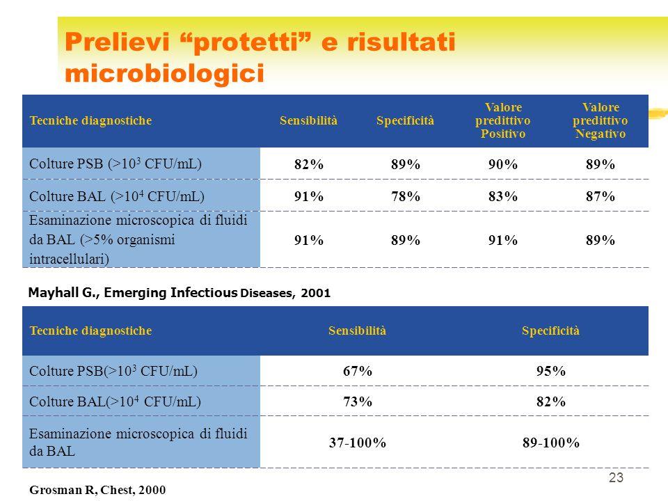 23 Prelievi protetti e risultati microbiologici Grossman R., Chest, 2000 Mayhall G., Emerging Infectious Diseases, 2001 Colture PSB (>10 3 CFU/mL) Tec