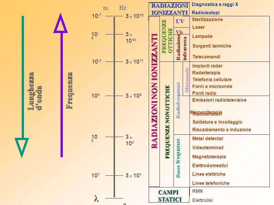 Lunghezzadonda Frequenza mHz 0 3 x 10 1 3 x 10 4 3 x 10 8 3 x 10 11 3 x 10 14 10 7 10 4 10 0 10 -3 10 - 6 10 -7 3 x 10 15 RADIAZIONIIONIZZANTI Radiazione infrarossa Microonde Radiofrequenze Basse frequenze CAMPISTATICI RADIAZIONI NON IONIZZANTI FREQUENZEOTTICHE FREQUENZE NON OTTICHE Laser Lampade Radarterapia Impianti radar Telefonia cellulare Emissioni radiotelevisive Marconiterapia Forni a microonde Elettrodomestici Linee elettriche Metal detector Magnetoterapia Videoterminali RMN Elettrolisi Radioamatori UV Vis Sorgenti termiche Riscaldamento a induzione Telecomandi Sterilizzazione Linee telefoniche Ponti radio Saldatura e incollaggio Diagnostica a raggi X Radioisotopi