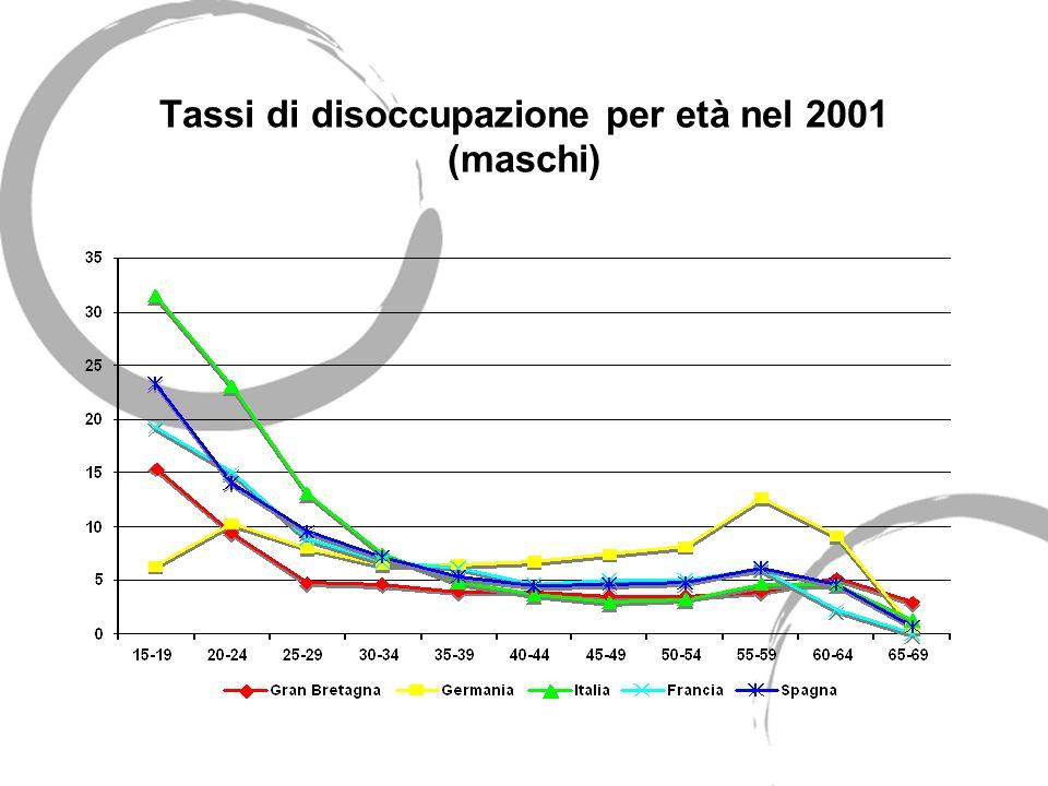 Tassi di disoccupazione per età nel 2001 (maschi)