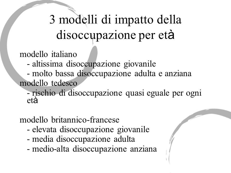 3 modelli di impatto della disoccupazione per et à modello italiano - altissima disoccupazione giovanile - molto bassa disoccupazione adulta e anziana