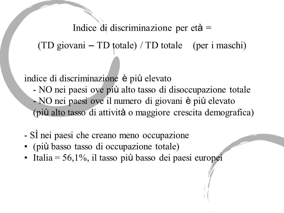 Indice di discriminazione per et à = (TD giovani – TD totale) / TD totale (per i maschi) indice di discriminazione è pi ù elevato - NO nei paesi ove p